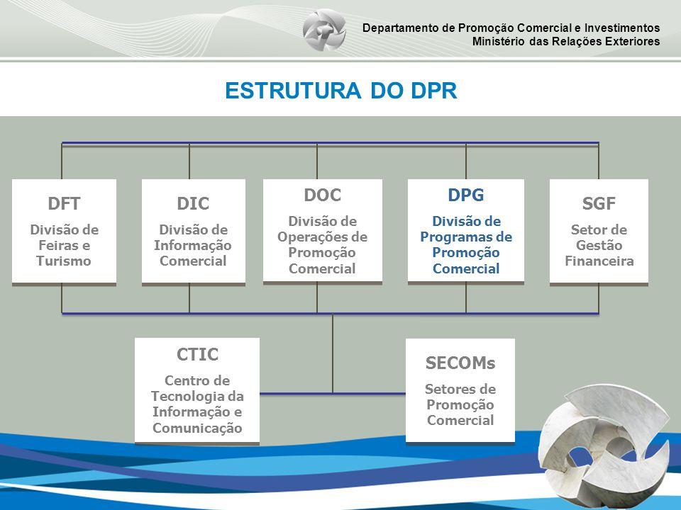 Departamento de Promoção Comercial e Investimentos Ministério das Relações Exteriores ESTRUTURA DO DPR DPG Divisão de Programas de Promoção Comercial DPG Divisão de Programas de Promoção Comercial DIC Divisão de Informação Comercial DIC Divisão de Informação Comercial DFT Divisão de Feiras e Turismo DFT Divisão de Feiras e Turismo DOC Divisão de Operações de Promoção Comercial DOC Divisão de Operações de Promoção Comercial SGF Setor de Gestão Financeira SGF Setor de Gestão Financeira SECOMs Setores de Promoção Comercial SECOMs Setores de Promoção Comercial CTIC Centro de Tecnologia da Informação e Comunicação CTIC Centro de Tecnologia da Informação e Comunicação