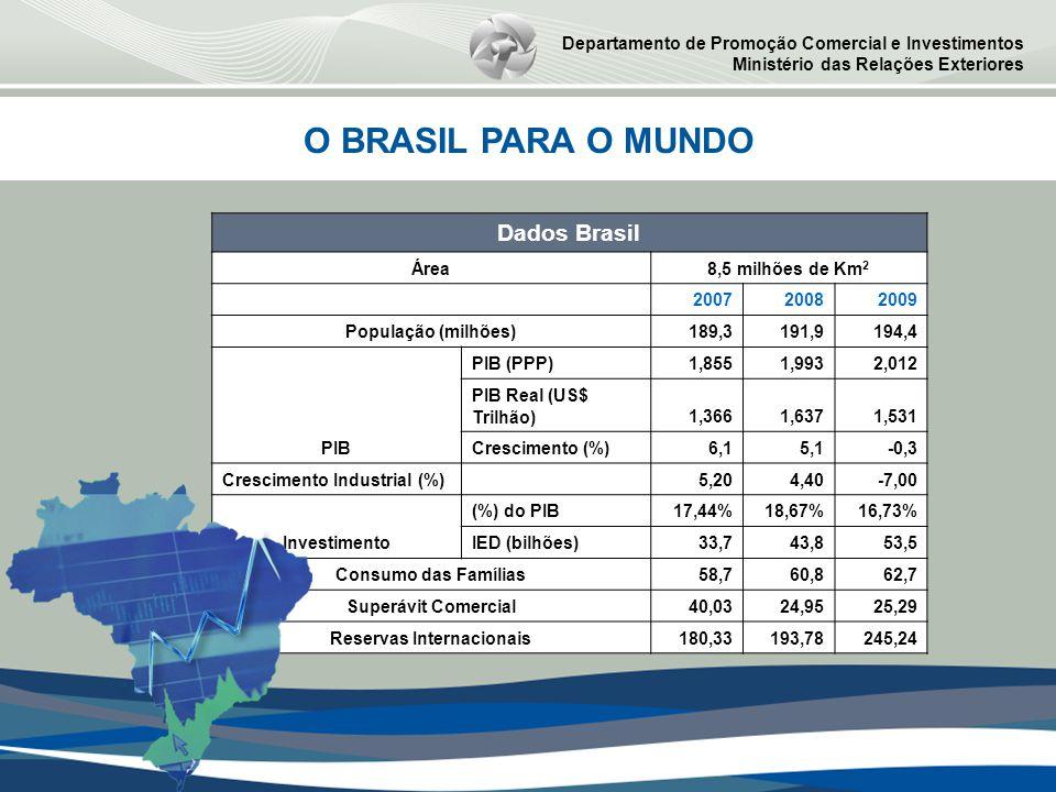 O BRASIL PARA O MUNDO Departamento de Promoção Comercial e Investimentos Ministério das Relações Exteriores Dados Brasil Área8,5 milhões de Km 2 200720082009 População (milhões)189,3191,9194,4 PIB PIB (PPP)1,8551,9932,012 PIB Real (US$ Trilhão)1,3661,6371,531 Crescimento (%)6,15,1-0,3 Crescimento Industrial (%) 5,204,40-7,00 Investimento (%) do PIB17,44%18,67%16,73% IED (bilhões)33,743,853,5 Consumo das Famílias58,760,862,7 Superávit Comercial40,0324,9525,29 Reservas Internacionais180,33193,78245,24
