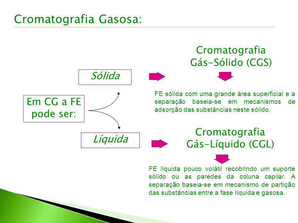 Em CG a FE pode ser: Sólida Líquida Cromatografia Gás-Sólido (CGS) Cromatografia Gás-Líquido (CGL) FE sólida com uma grande área superficial e a separ