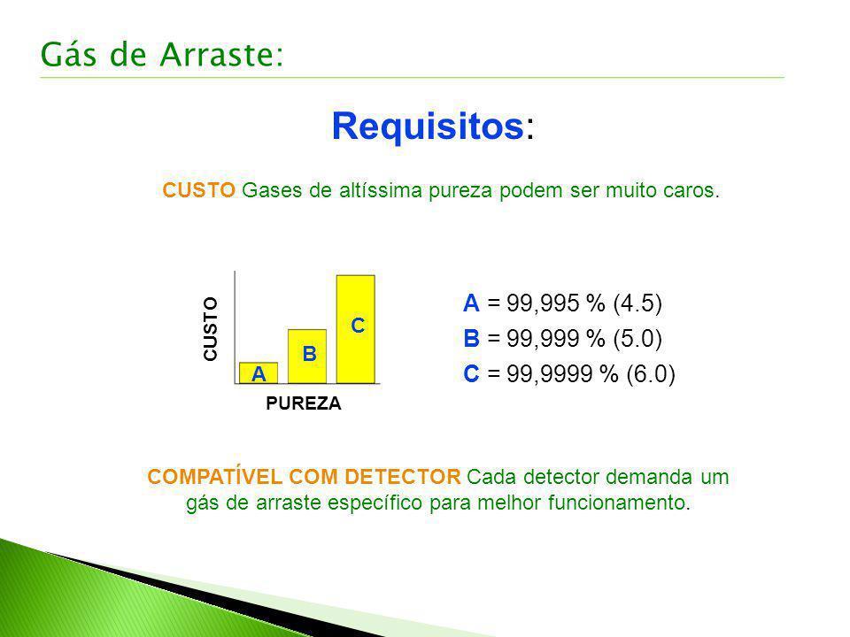 Requisitos: CUSTO Gases de altíssima pureza podem ser muito caros. COMPATÍVEL COM DETECTOR Cada detector demanda um gás de arraste específico para mel