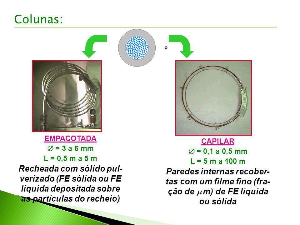 EMPACOTADA = 3 a 6 mm L = 0,5 m a 5 m Recheada com sólido pul- verizado (FE sólida ou FE líquida depositada sobre as partículas do recheio) CAPILAR =