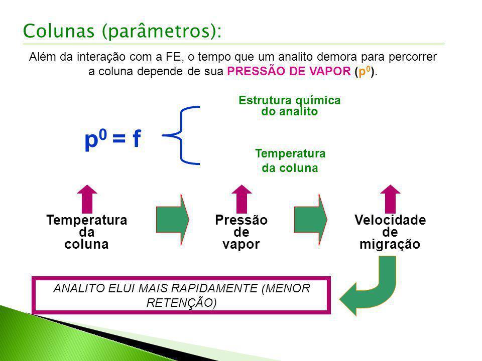 Colunas (parâmetros): Além da interação com a FE, o tempo que um analito demora para percorrer a coluna depende de sua PRESSÃO DE VAPOR (p 0 ). p 0 =