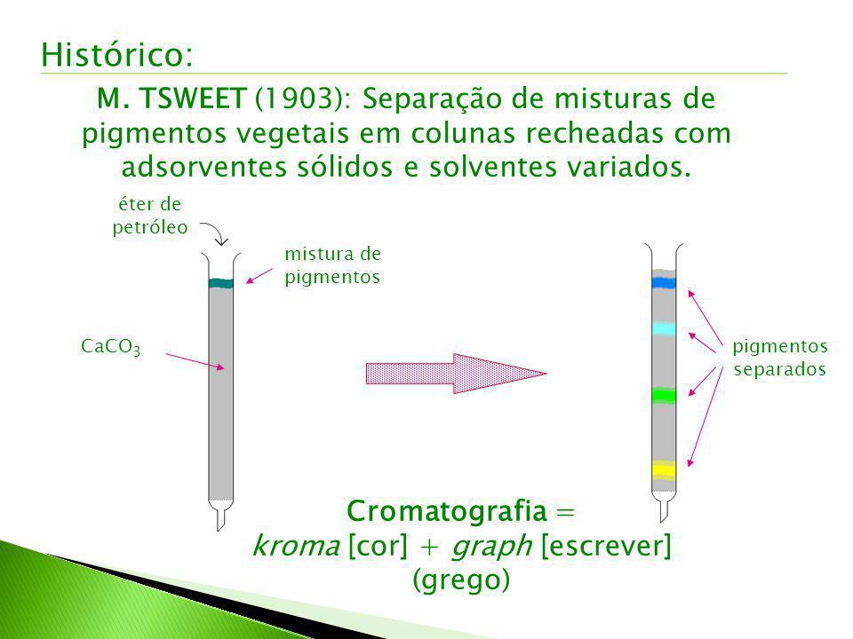 Histórico: M. TSWEET (1903): Separação de misturas de pigmentos vegetais em colunas recheadas com adsorventes sólidos e solventes variados. éter de pe