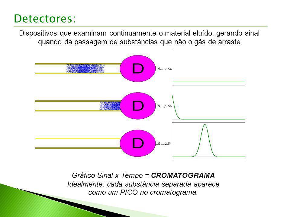 Dispositivos que examinam continuamente o material eluído, gerando sinal quando da passagem de substâncias que não o gás de arraste Gráfico Sinal x Te