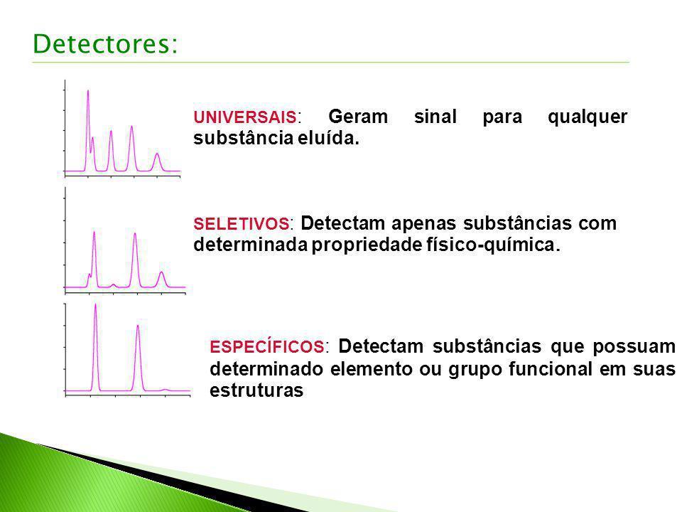 UNIVERSAIS : Geram sinal para qualquer substância eluída. SELETIVOS : Detectam apenas substâncias com determinada propriedade físico-química. ESPECÍFI