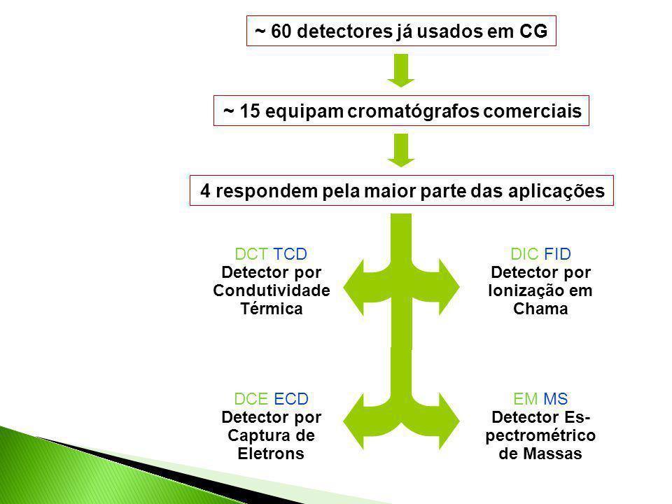~ 60 detectores já usados em CG ~ 15 equipam cromatógrafos comerciais 4 respondem pela maior parte das aplicações DCT TCD Detector por Condutividade T