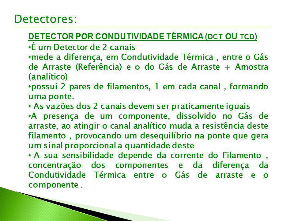 Detectores: DETECTOR POR CONDUTIVIDADE TÉRMICA ( DCT OU TCD ) É um Detector de 2 canais mede a diferença, em Condutividade Térmica, entre o Gás de Arr