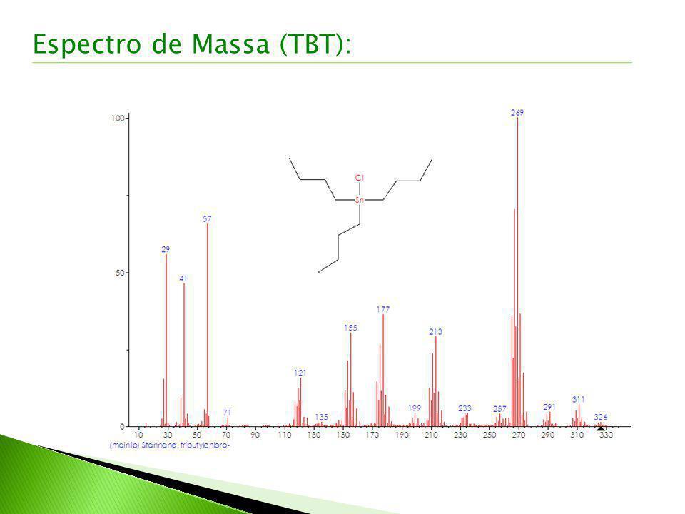 Espectro de Massa (TBT):