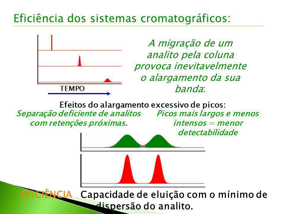 A migração de um analito pela coluna provoca inevitavelmente o alargamento da sua banda: TEMPO Efeitos do alargamento excessivo de picos: Separação de