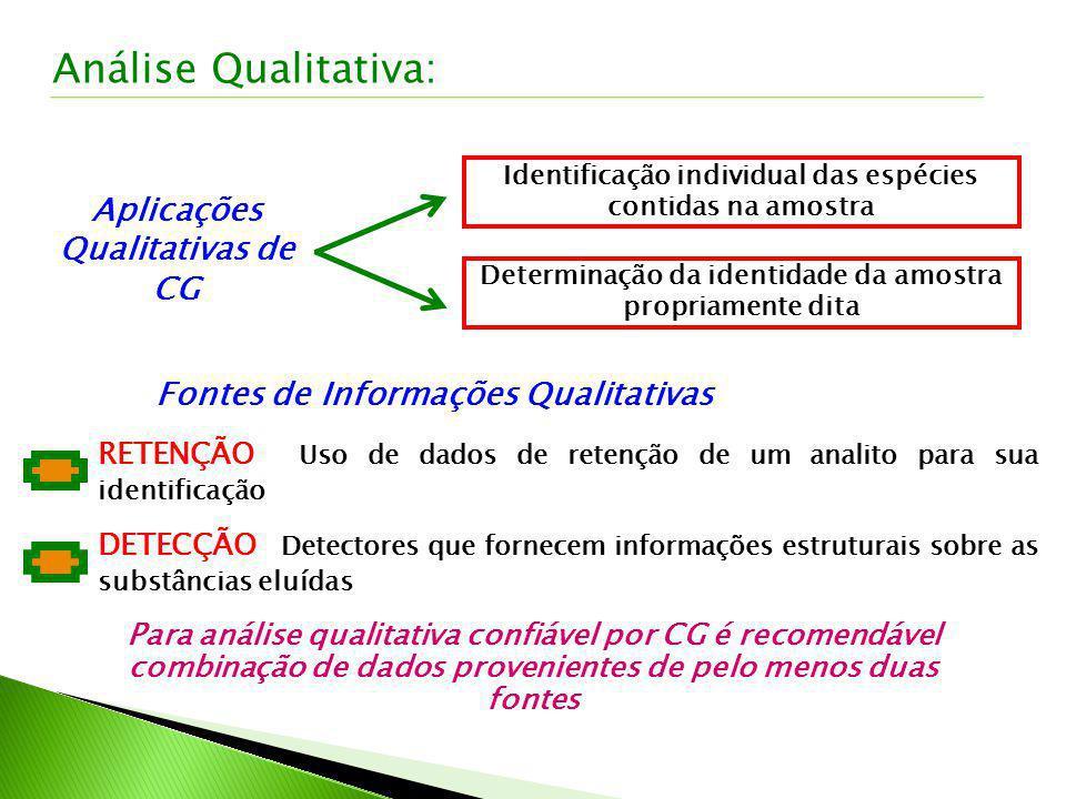 Fontes de Informações Qualitativas RETENÇÃO Uso de dados de retenção de um analito para sua identificação DETECÇÃO Detectores que fornecem informações
