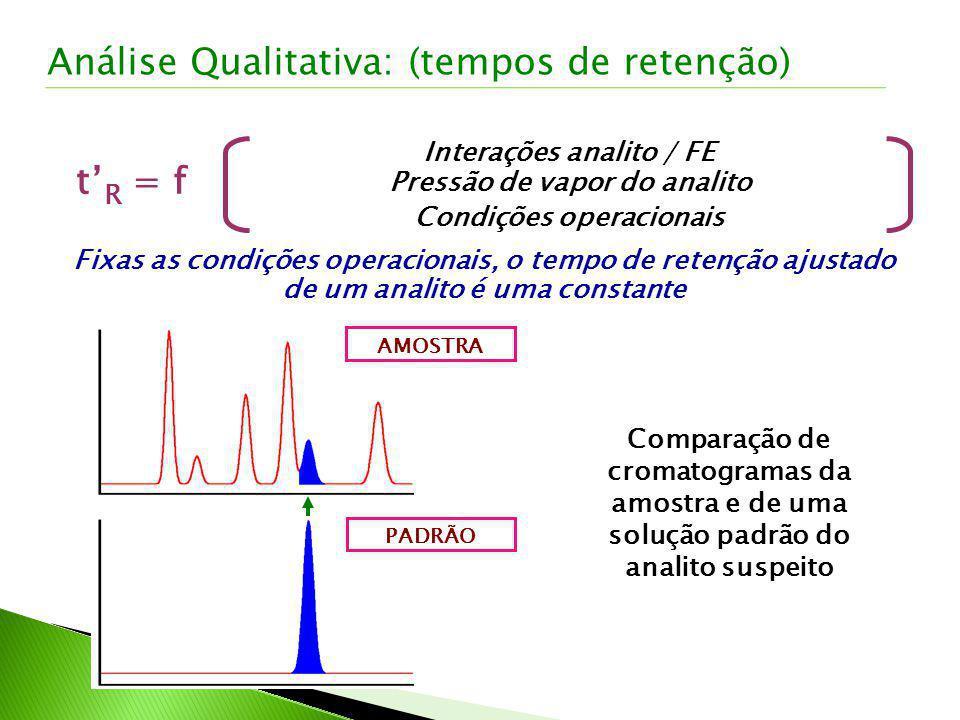 t R = f Interações analito / FE Pressão de vapor do analito Condições operacionais Fixas as condições operacionais, o tempo de retenção ajustado de um