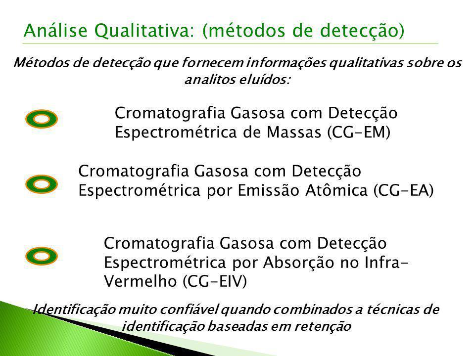 Métodos de detecção que fornecem informações qualitativas sobre os analitos eluídos: Cromatografia Gasosa com Detecção Espectrométrica por Absorção no