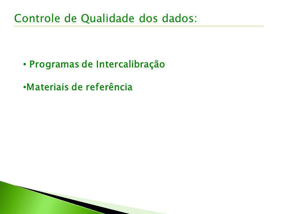 Controle de Qualidade dos dados: Programas de Intercalibração Materiais de referência