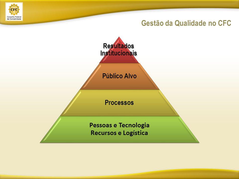 Resultados Institucionais Público Alvo Processos Pessoas e Tecnologia Recursos e Logística