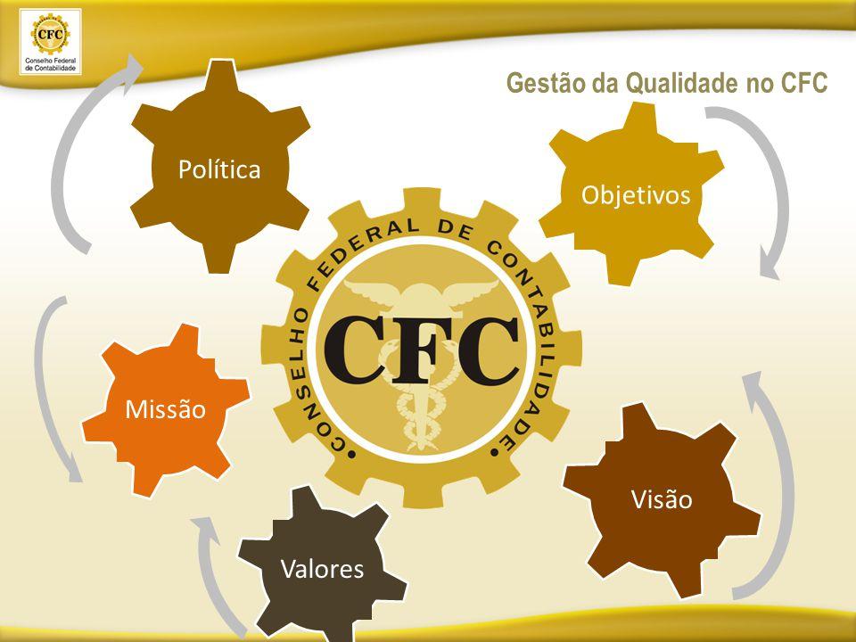 Gestão da Qualidade no CFC Valores Visão Missão Objetivos Política