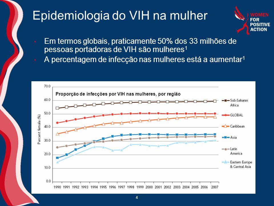 4 • Em termos globais, praticamente 50% dos 33 milhões de pessoas portadoras de VIH são mulheres 1 • A percentagem de infecção nas mulheres está a aum