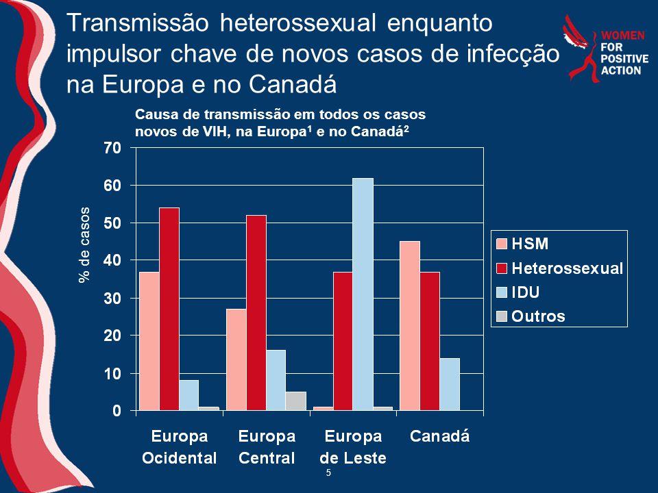 5 Transmissão heterossexual enquanto impulsor chave de novos casos de infecção na Europa e no Canadá Causa de transmissão em todos os casos novos de V