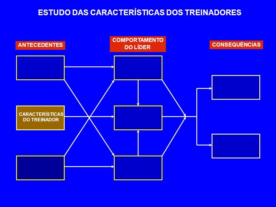 ANTECEDENTES COMPORTAMENTO DO LÍDER CONSEQUÊNCIAS CARACTERÍSTICAS DO TREINADOR ESTUDO DAS CARACTERÍSTICAS DOS TREINADORES