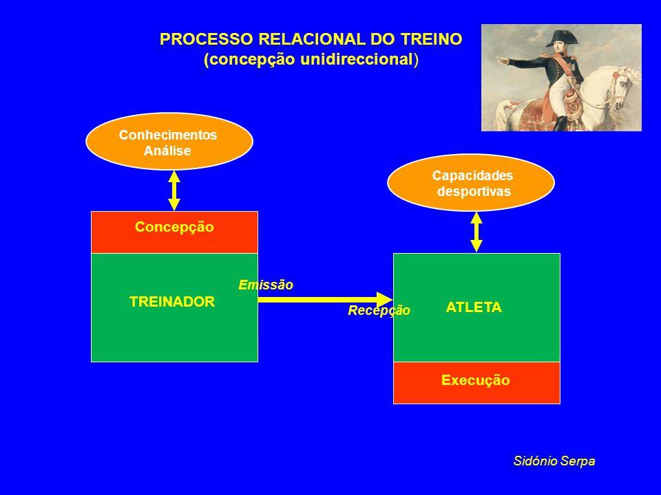 PROCESSO RELACIONAL DO TREINO (concepção unidireccional) TREINADOR ATLETA Conhecimentos Análise Capacidades desportivas Concepção Execução Emissão Rec