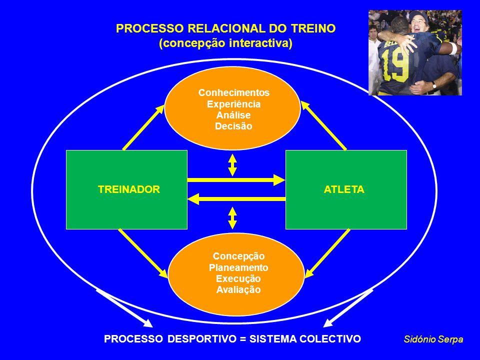 PROCESSO RELACIONAL DO TREINO (concepção interactiva) TREINADORATLETA Sidónio Serpa Conhecimentos Experiência Análise Decisão Concepção Planeamento Ex