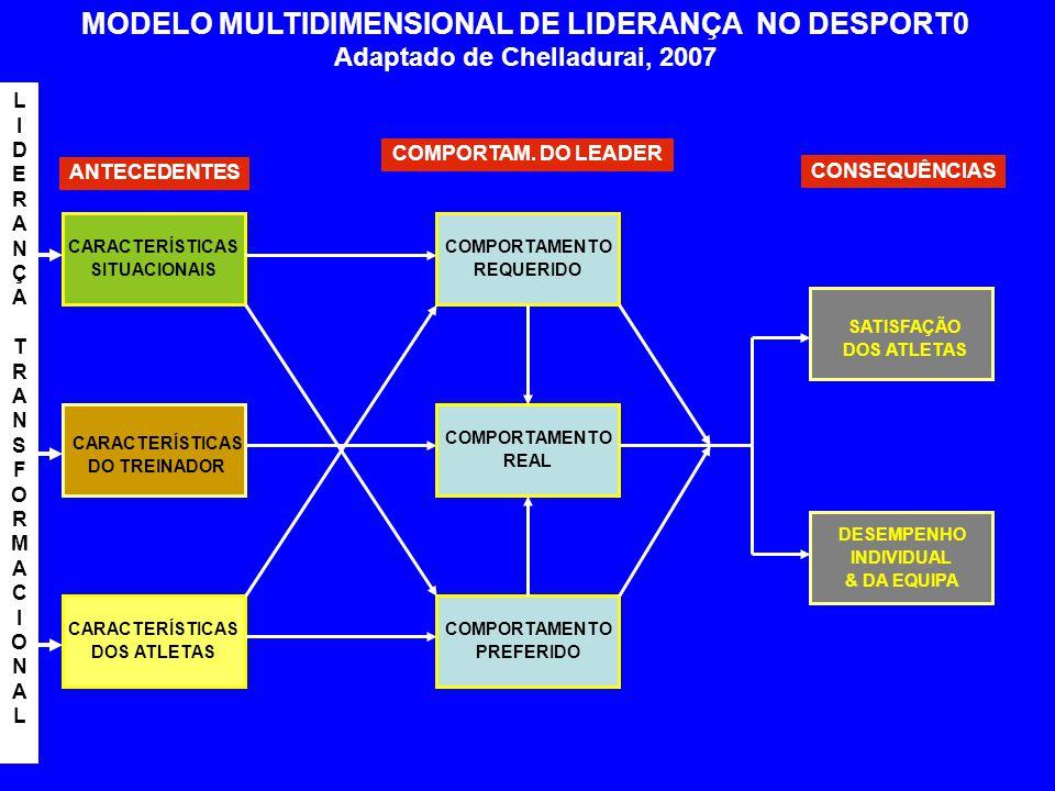 MODELO MULTIDIMENSIONAL DE LIDERANÇA NO DESPORT0 Adaptado de Chelladurai, 2007 CARACTERÍSTICAS SITUACIONAIS CARACTERÍSTICAS DOS ATLETAS COMPORTAMENTO REQUERIDO COMPORTAMENTO REAL COMPORTAMENTO PREFERIDO CARACTERÍSTICAS DO TREINADOR SATISFAÇÃO DOS ATLETAS DESEMPENHO INDIVIDUAL & DA EQUIPA ANTECEDENTES COMPORTAM.