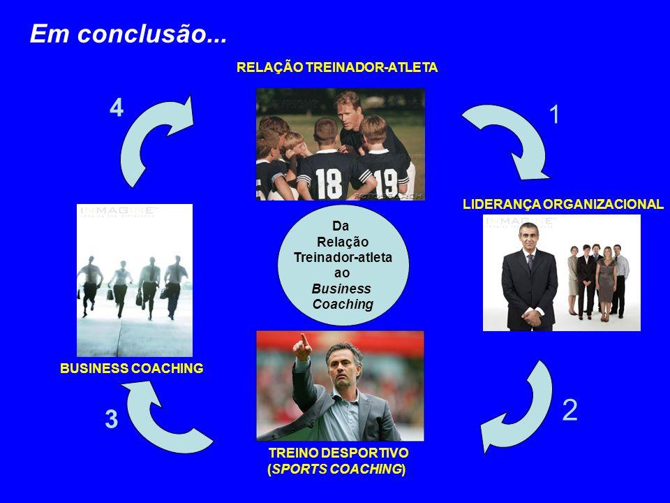Da Relação Treinador-atleta ao Business Coaching RELAÇÃO TREINADOR-ATLETA LIDERANÇA ORGANIZACIONAL TREINO DESPORTIVO (SPORTS COACHING) BUSINESS COACHING 1 2 3 4 Em conclusão...