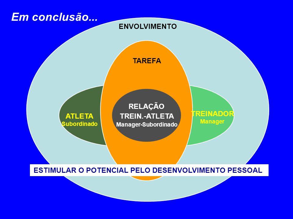 RELAÇÃO TREIN.-ATLETA Manager-Subordinado ENVOLVIMENTO TAREFA ATLETA Subordinado TREINADOR Manager Em conclusão... ESTIMULAR O POTENCIAL PELO DESENVOL