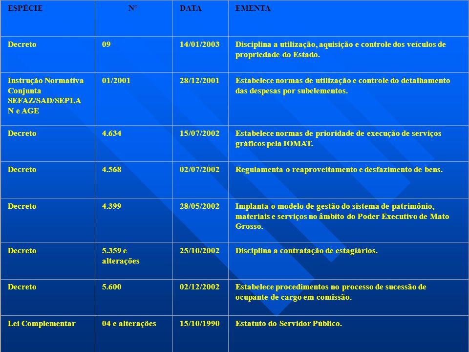 ESPÉCIEN°DATAEMENTA Decreto0914/01/2003Disciplina a utilização, aquisição e controle dos veículos de propriedade do Estado. Instrução Normativa Conjun