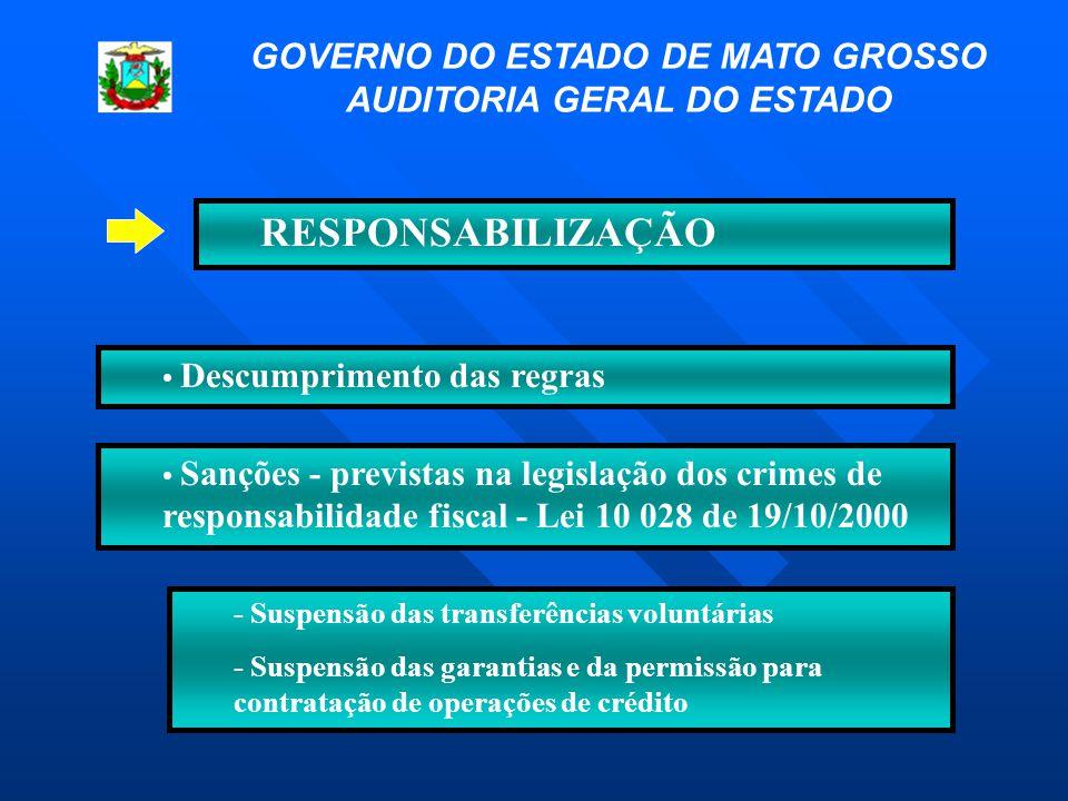 RESPONSABILIZAÇÃO • Descumprimento das regras - Suspensão das transferências voluntárias - Suspensão das garantias e da permissão para contratação de