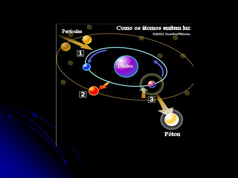 Fornecendo energia (térmica, elétrica,...) a um átomo, um ou mais elétrons a absorvem e saltam para níveis mais afastados do núcleo (mais energéticos)