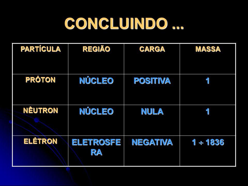 Indivisibili dade ElétronNúcleoÓrbita Nuvem de elétrons Demócrito X Dalton X Thomson X Rutherford X X Bohr X X X Onda X X X