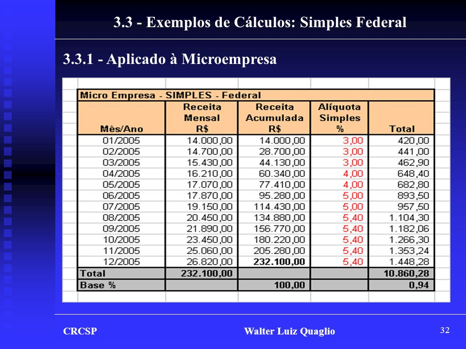 32 CRCSP Walter Luiz Quaglio 3.3 - Exemplos de Cálculos: Simples Federal 3.3.1 - Aplicado à Microempresa