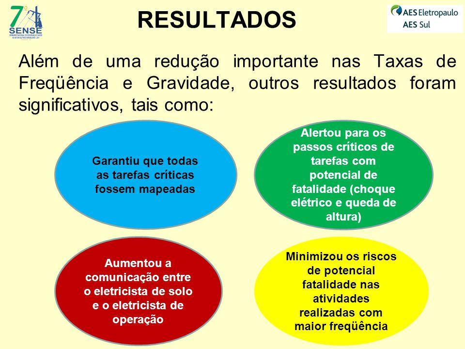 RESULTADOS Além de uma redução importante nas Taxas de Freqüência e Gravidade, outros resultados foram significativos, tais como: Alertou para os pass