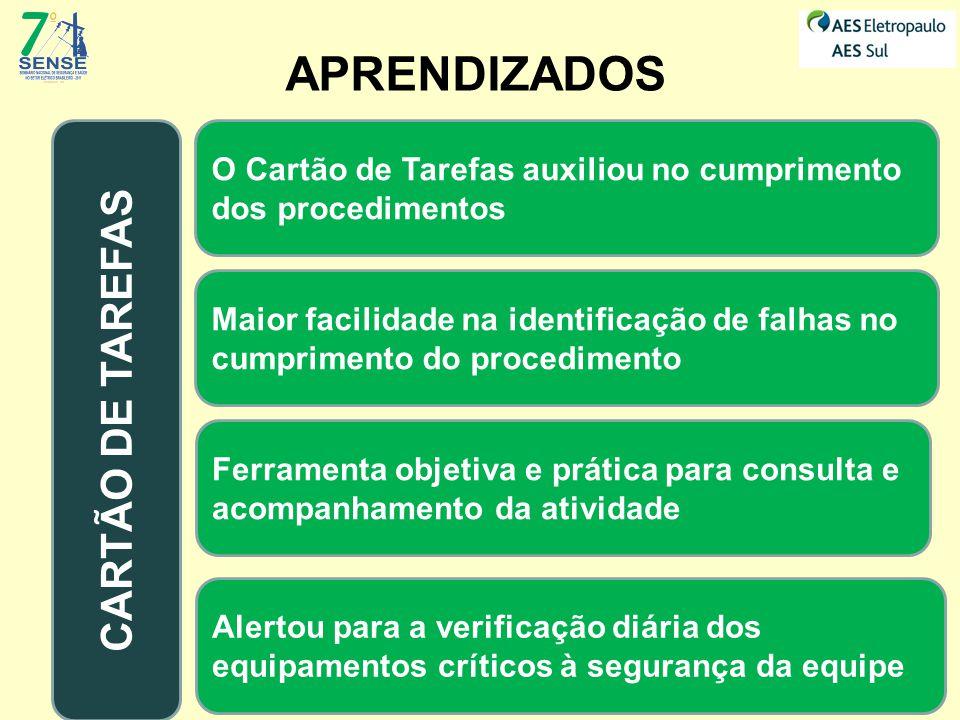 APRENDIZADOS Maior facilidade na identificação de falhas no cumprimento do procedimento Ferramenta objetiva e prática para consulta e acompanhamento d