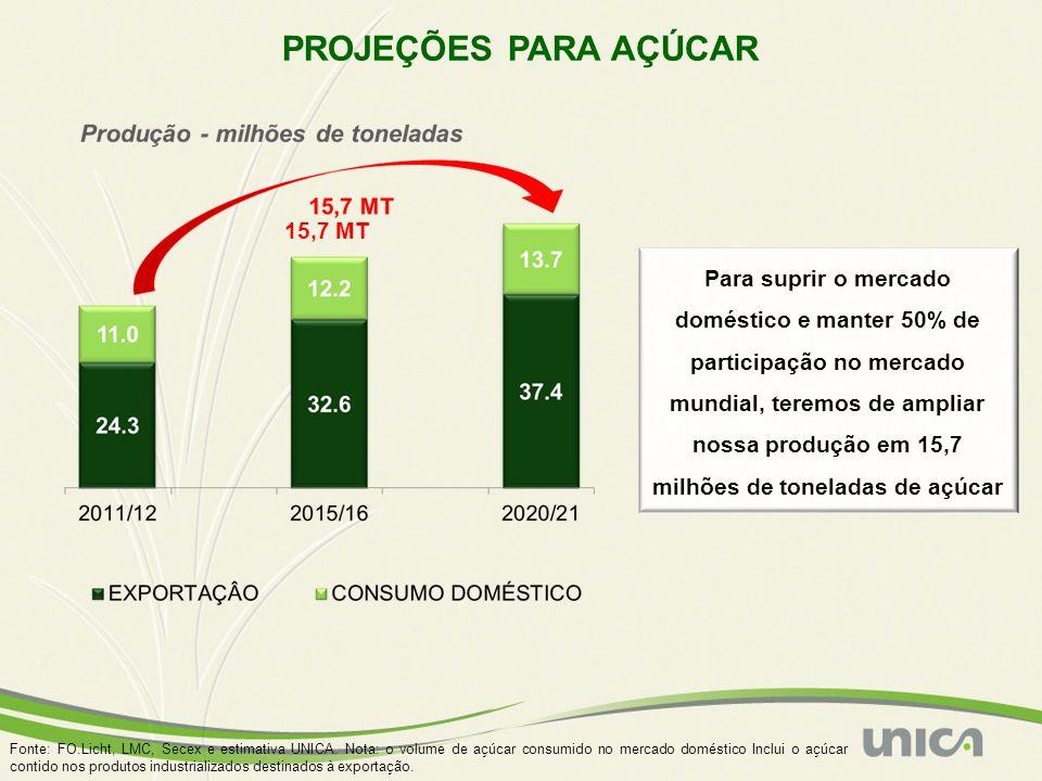 Fonte: FO.Licht, LMC, Secex e estimativa UNICA. Nota: o volume de açúcar consumido no mercado doméstico Inclui o açúcar contido nos produtos industria