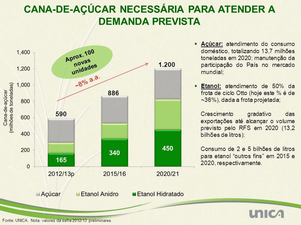 Açúcar: atendimento do consumo doméstico, totalizando 13,7 milhões toneladas em 2020; manutenção da participação do País no mercado mundial; Etanol: a