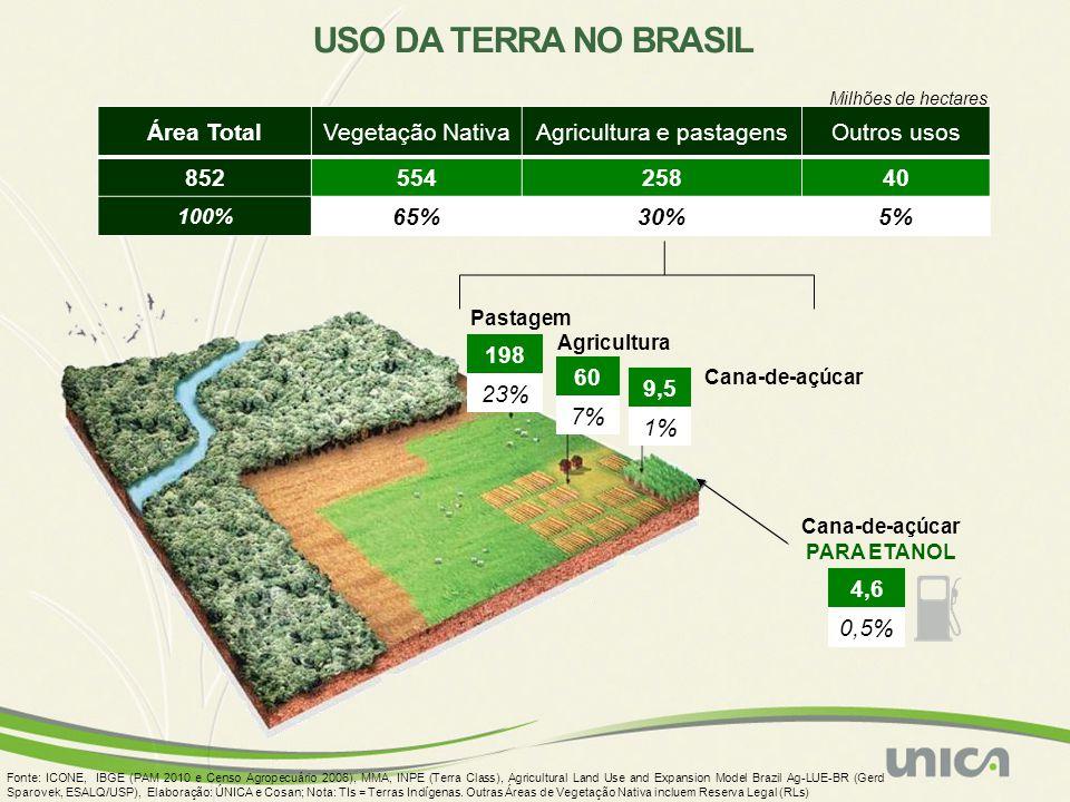 4,6 0,5% Milhões de hectares USO DA TERRA NO BRASIL Fonte: ICONE, IBGE (PAM 2010 e Censo Agropecuário 2006), MMA, INPE (Terra Class), Agricultural Lan