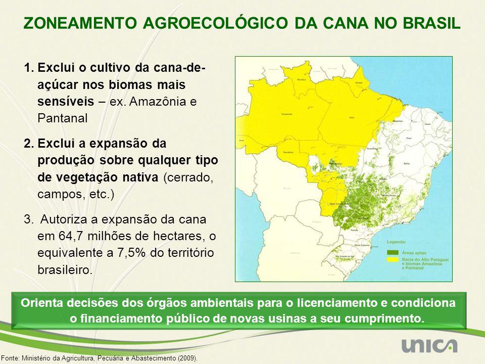 ZONEAMENTO AGROECOLÓGICO DA CANA NO BRASIL 1.Exclui o cultivo da cana-de- açúcar nos biomas mais sensíveis – ex. Amazônia e Pantanal 2.Exclui a expans
