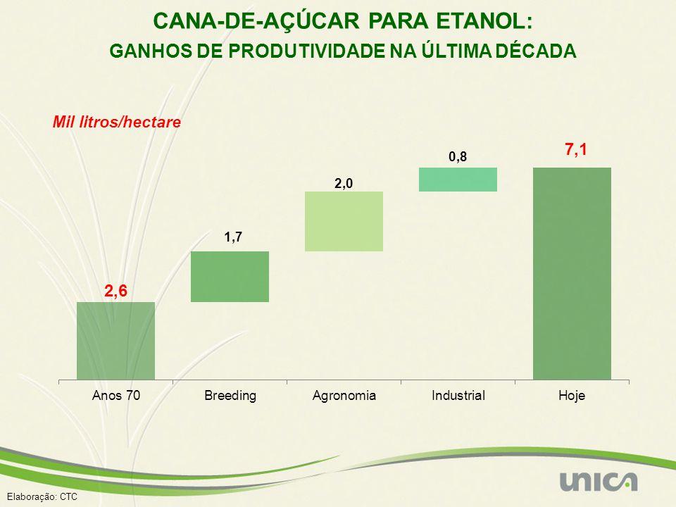 Elaboração: CTC Mil litros/hectare CANA-DE-AÇÚCAR PARA ETANOL: GANHOS DE PRODUTIVIDADE NA ÚLTIMA DÉCADA 7,1
