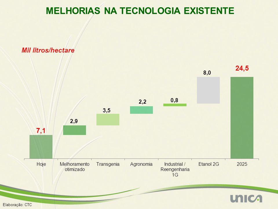 Elaboração: CTC MELHORIAS NA TECNOLOGIA EXISTENTE 24,5 Mil litros/hectare