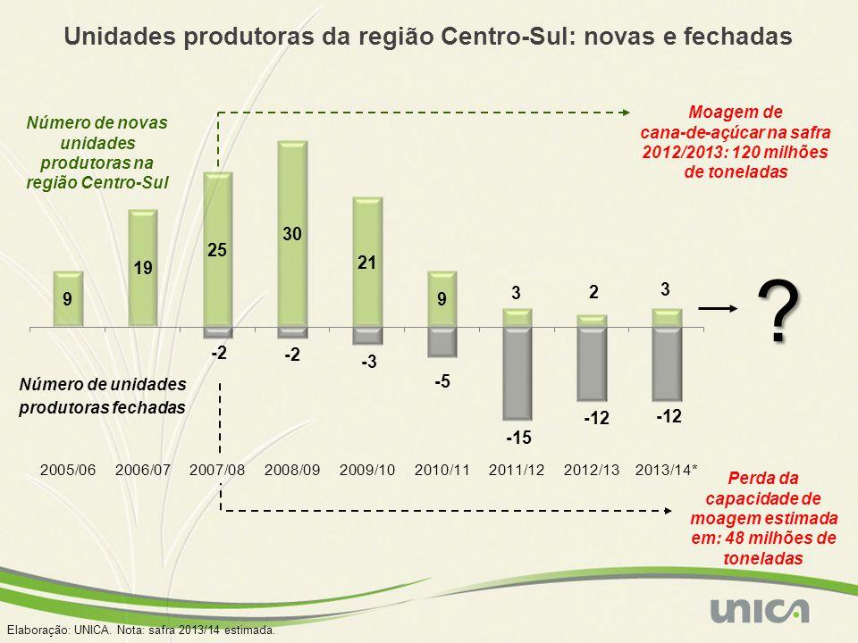 Elaboração: UNICA. Nota: safra 2013/14 estimada. Número de novas unidades produtoras na região Centro-Sul Número de unidades produtoras fechadas Perda