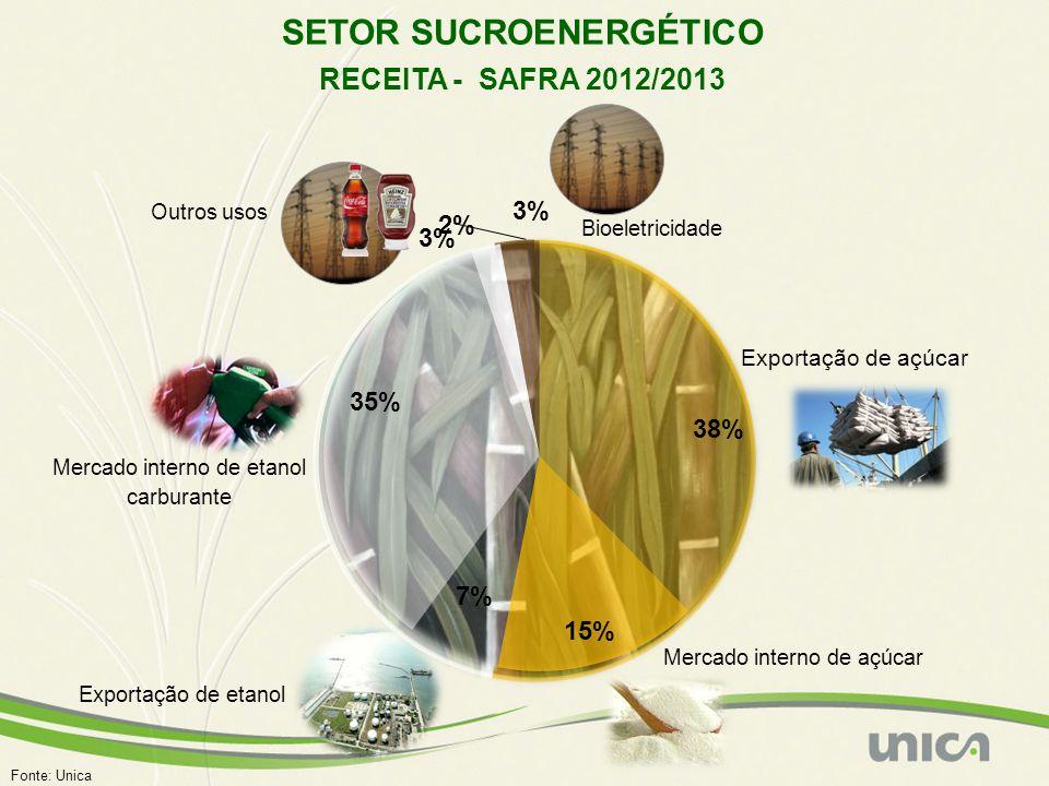 RECEITA US$ 36 BILHÕES 3% Exportação de açúcar Mercado interno de açúcar Mercado interno de etanol carburante Exportação de etanol Bioeletricidade Out