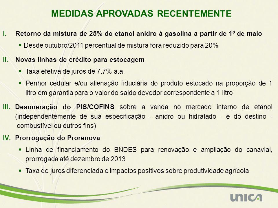 MEDIDAS APROVADAS RECENTEMENTE I.Retorno da mistura de 25% do etanol anidro à gasolina a partir de 1º de maio Desde outubro/2011 percentual de mistura