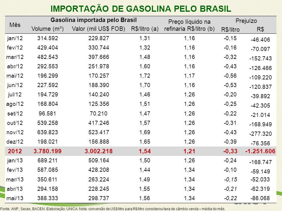 IMPORTAÇÃO DE GASOLINA PELO BRASIL Fonte: ANP, Secex, BACEN. Elaboração: UNICA. Nota: conversão de US$/litro para R$/litro considerou taxa de câmbio v