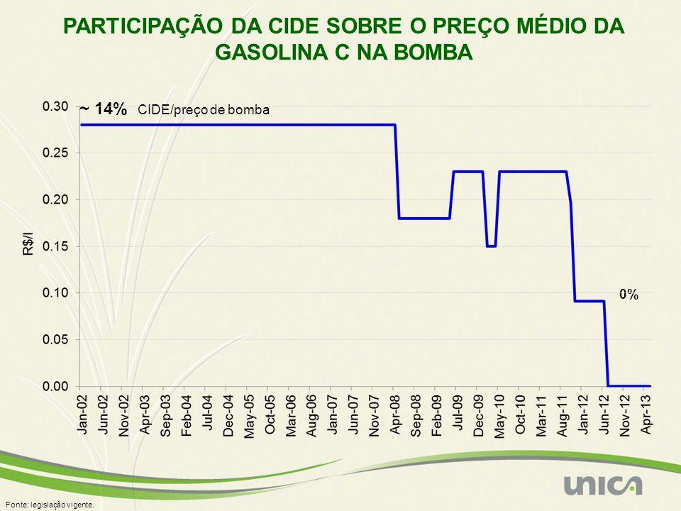 PARTICIPAÇÃO DA CIDE SOBRE O PREÇO MÉDIO DA GASOLINA C NA BOMBA Fonte: legislação vigente. ~ 14% CIDE/preço de bomba 0%