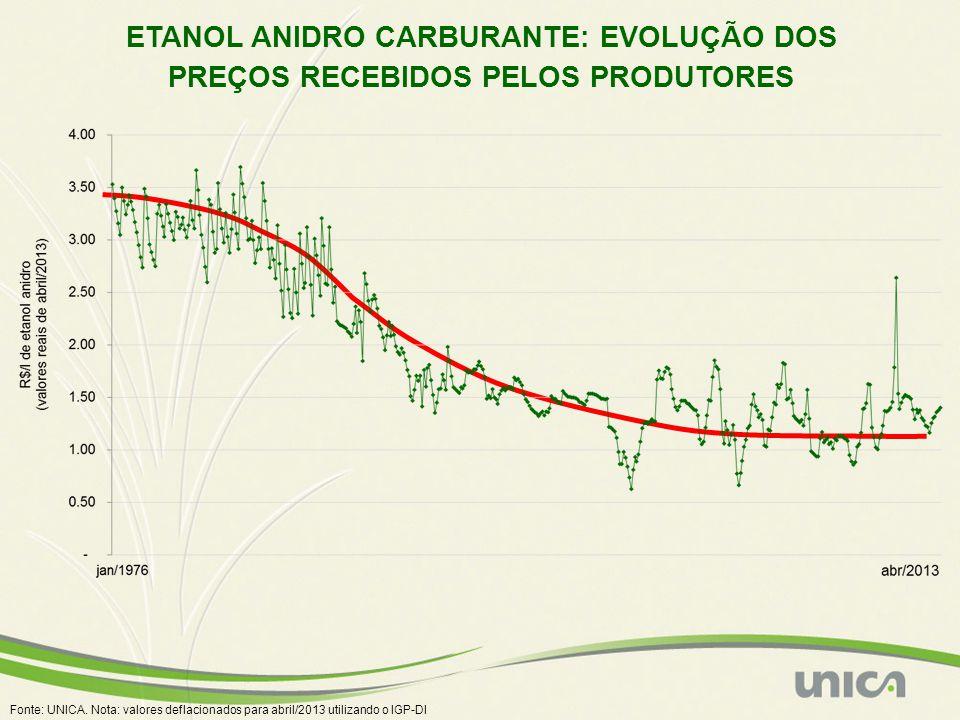Fonte: UNICA. Nota: valores deflacionados para abril/2013 utilizando o IGP-DI ETANOL ANIDRO CARBURANTE: EVOLUÇÃO DOS PREÇOS RECEBIDOS PELOS PRODUTORES