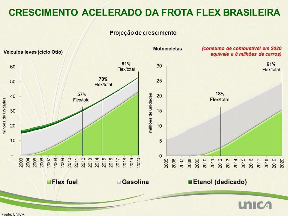 CRESCIMENTO ACELERADO DA FROTA FLEX BRASILEIRA Fonte: UNICA. Projeção de crescimento
