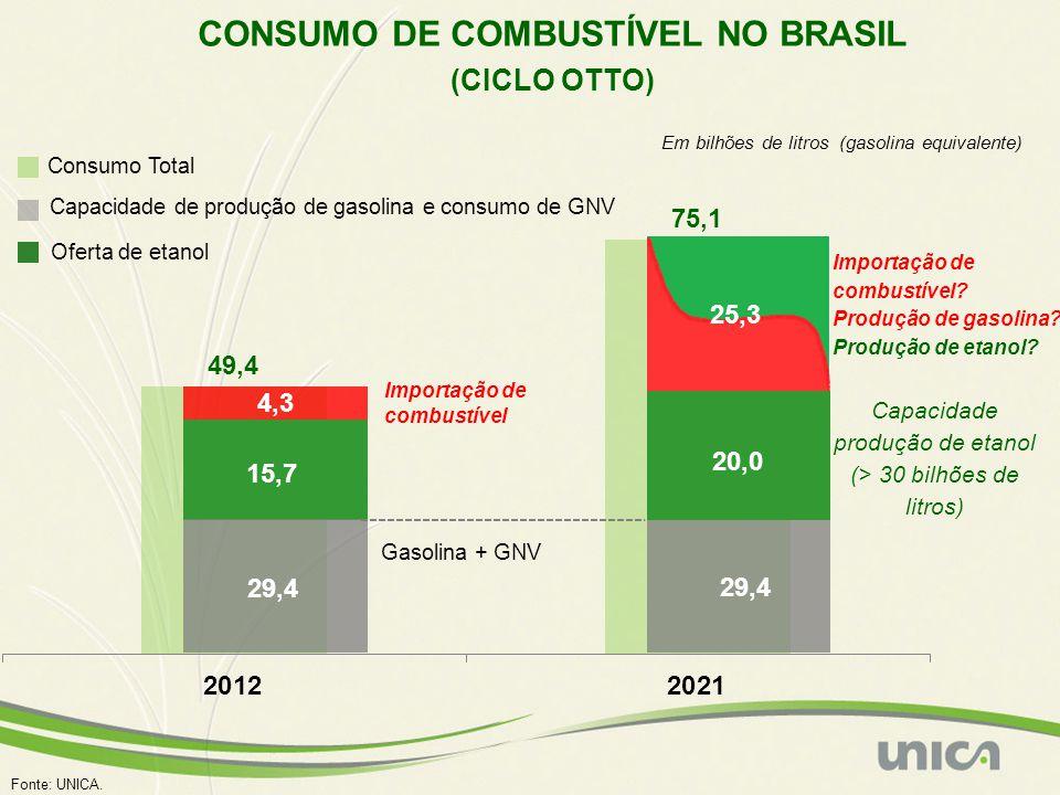 Consumo Total 15,7 Oferta de etanol 29,4 Capacidade de produção de gasolina e consumo de GNV 20,0 Capacidade produção de etanol (> 30 bilhões de litro