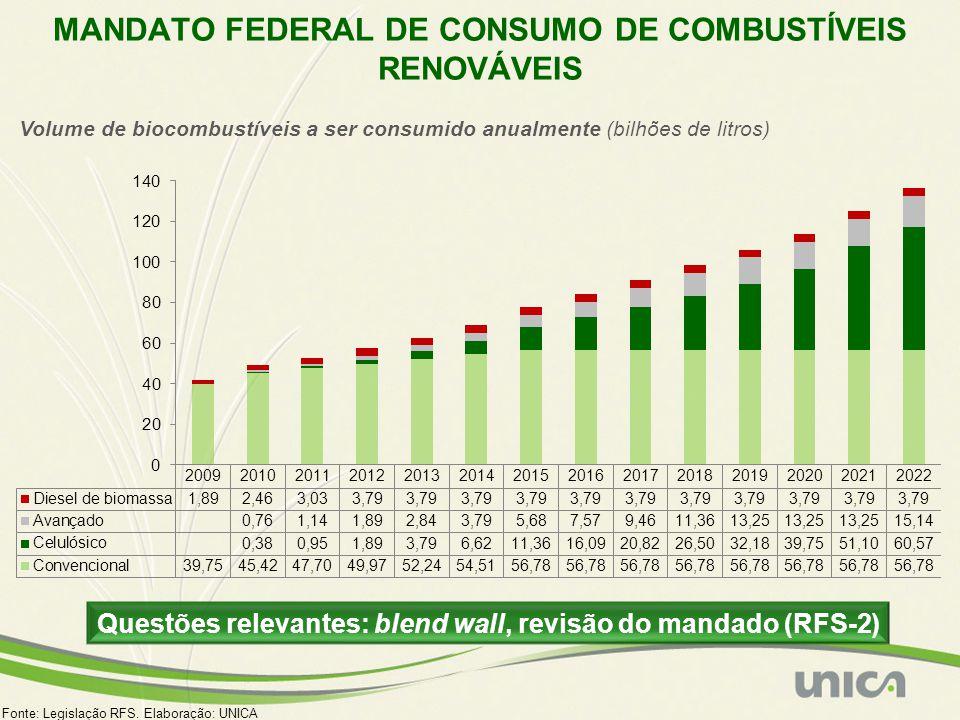 Fonte: Legislação RFS. Elaboração: UNICA MANDATO FEDERAL DE CONSUMO DE COMBUSTÍVEIS RENOVÁVEIS Volume de biocombustíveis a ser consumido anualmente (b