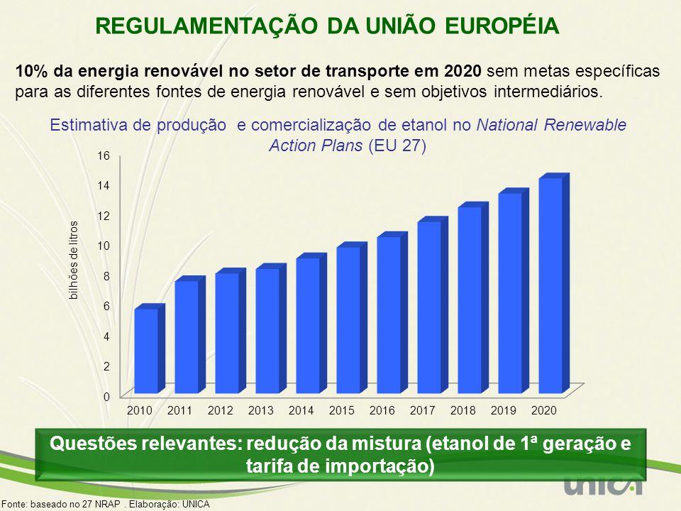 REGULAMENTAÇÃO DA UNIÃO EUROPÉIA 10% da energia renovável no setor de transporte em 2020 sem metas específicas para as diferentes fontes de energia re